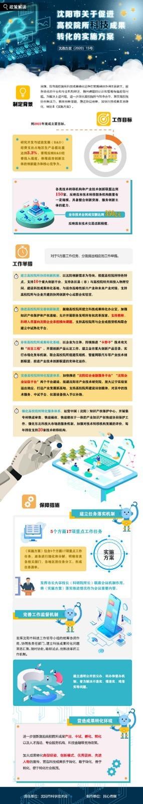 沈阳市人民政府办公室关于印发沈阳市促进高校院所科技成果转化实施方案的通知(沈政办发〔2020〕15号)
